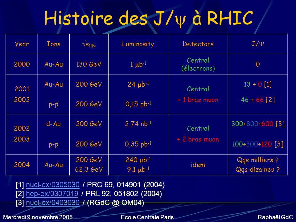 Histoire des J/ à RHIC [1] nucl-ex/0305030 / PRC 69, 014901 (2004)
